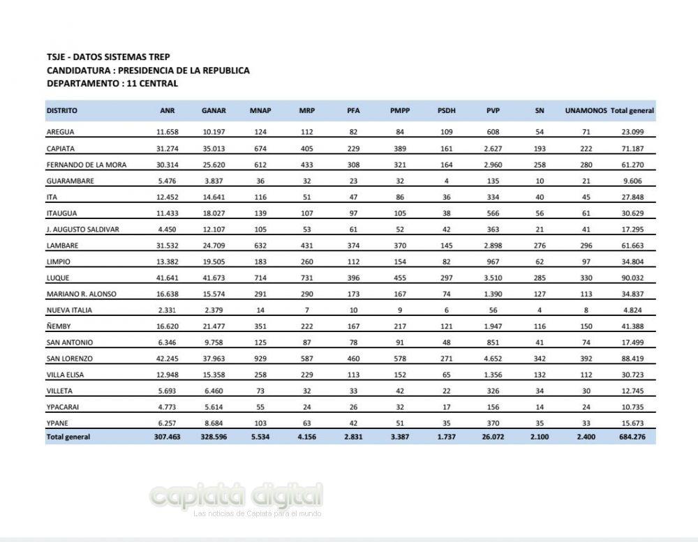 Surgen datos del TSJE (TREP) resultados para la presidencia en Central