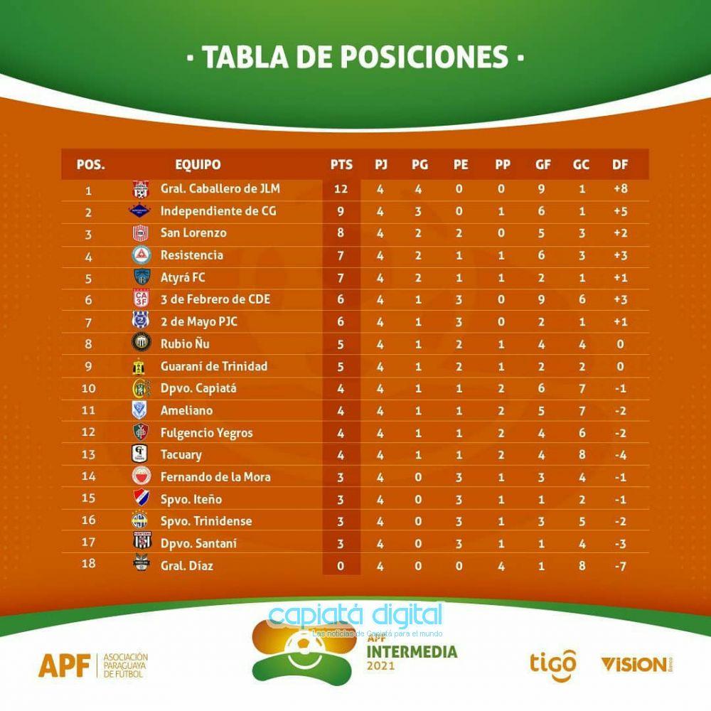 El Deportivo Capiatá vuelve a caer en la Intermedia